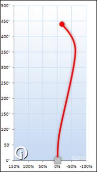 innoval daedalus flight chart