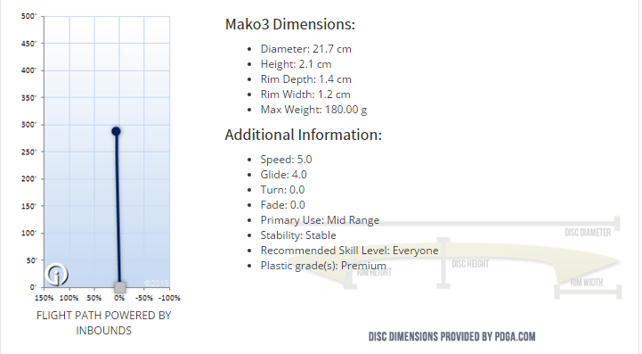 GStar Mako3 Flight Pattern