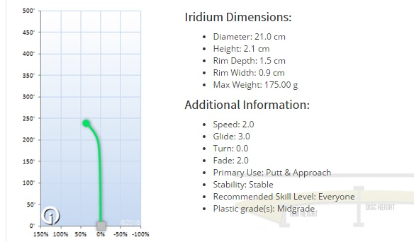 Iridium Putter Flight Path